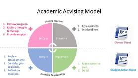 Academic Advising model image